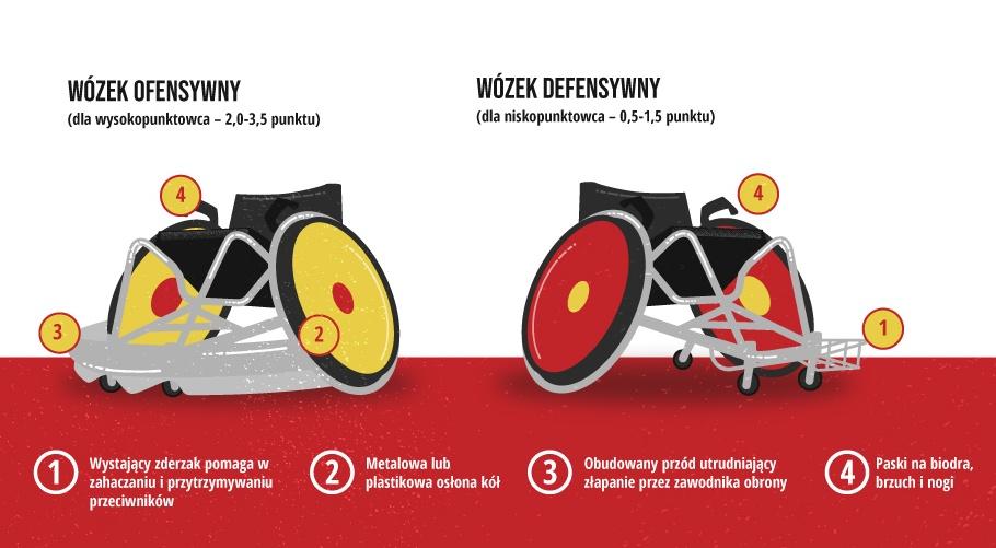 https://www.pzrnw.pl/wp-content/uploads/2020/09/Wozek-PZRNW-parametry.jpg